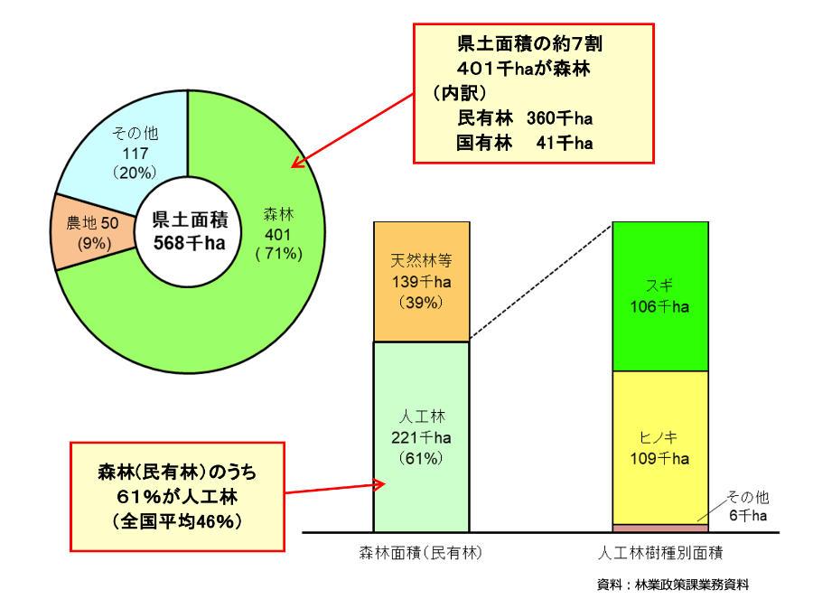 県土面積と人工林樹種別面積