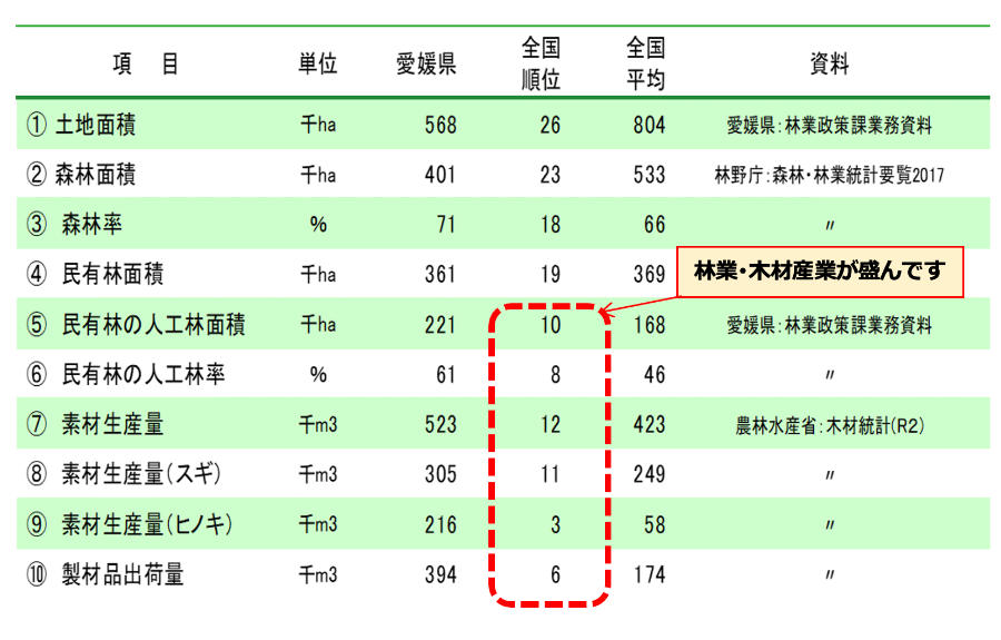 愛媛県の森林・林業・木材産業の地位
