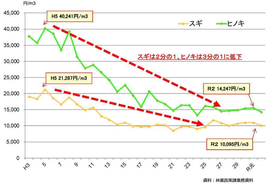 原木市場平均価格(県森林組合連合会)