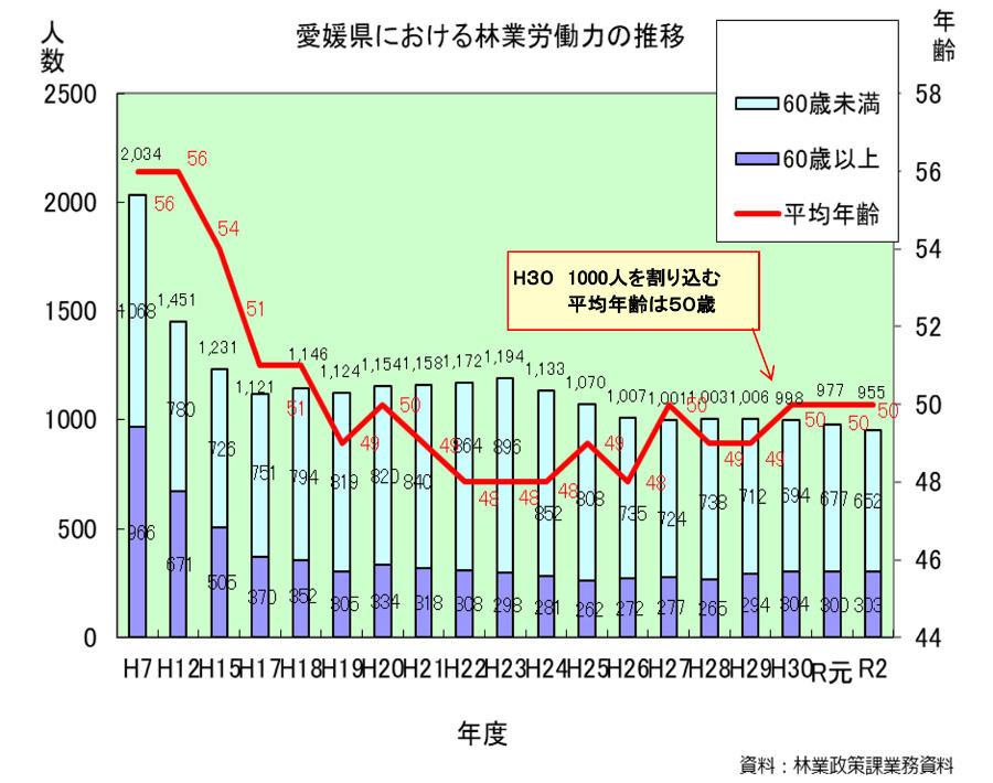 林業就業者の推移
