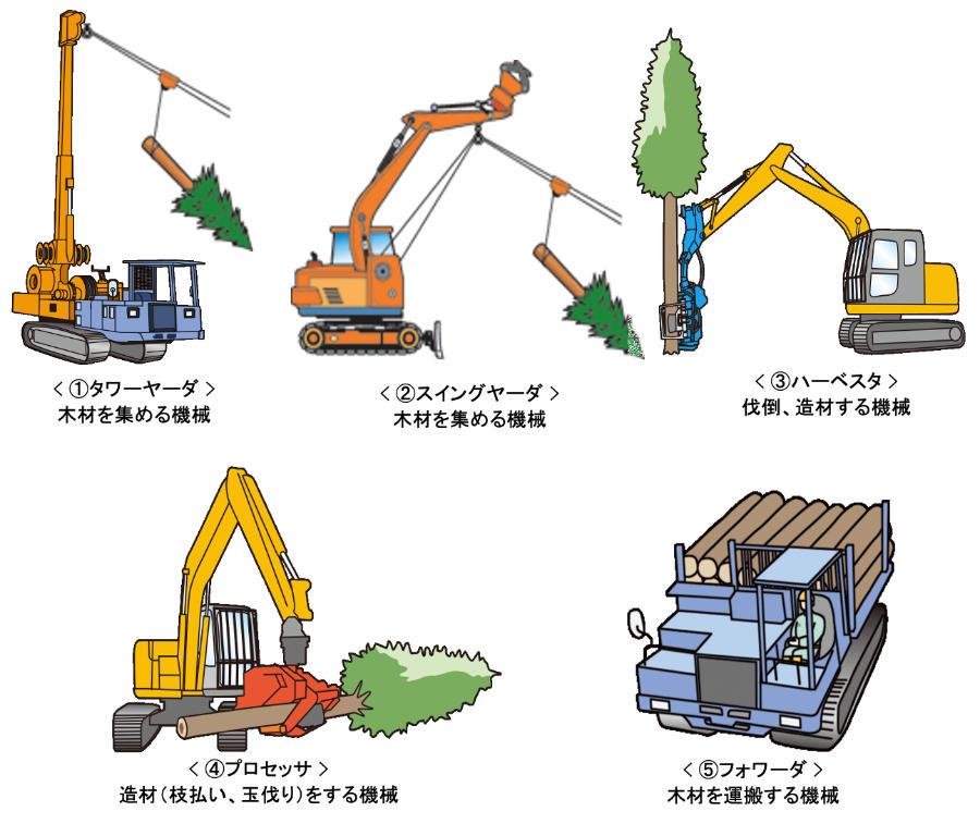 林業作業の現状