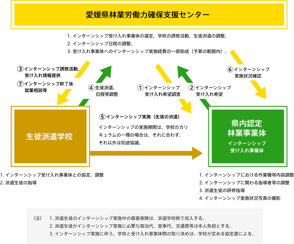 林業インターンシップ(就業体験)の流れ